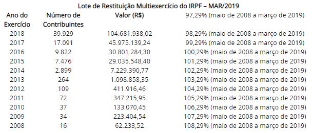 Lote de restituição IRPF 2019