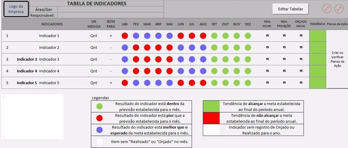 tabela de indicadores