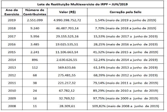 lote de restituição multi exercício do irpf 2019 - jun