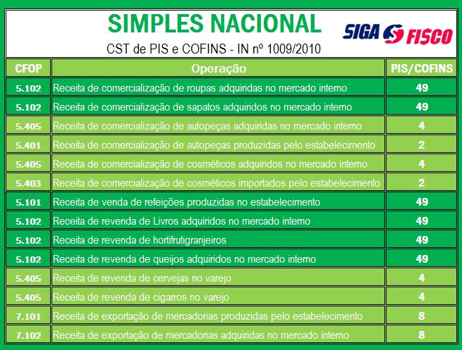 Simples Nacional - CST de PIS e COFINS