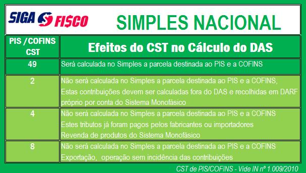 Simples nacional efeito do CST no cálculo da DAS