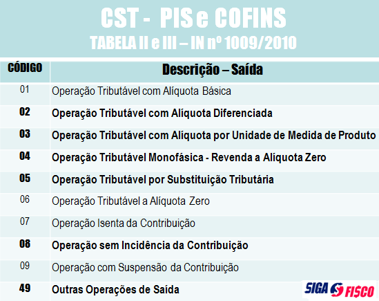 CST PIS e Cofins tabela 2 e 3
