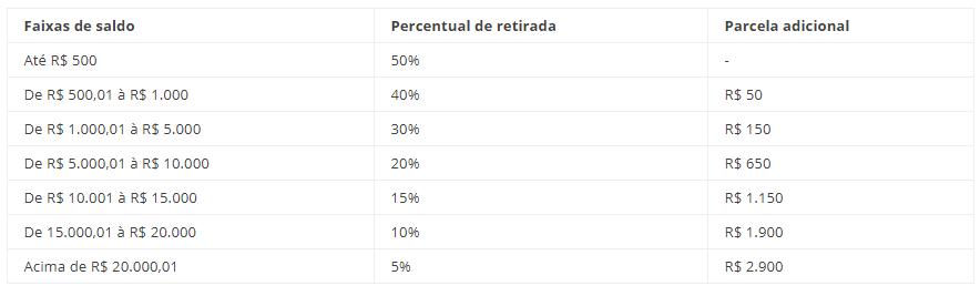 valores para o cálculo FGTS