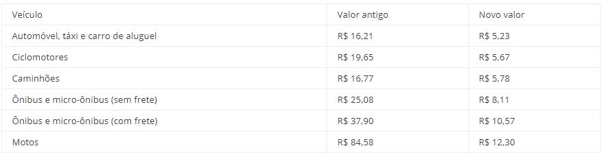 Valores atualizados DPVAT